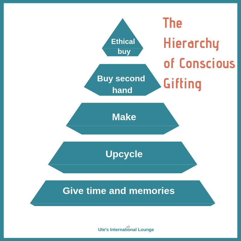Hierarchy of gifting (2)
